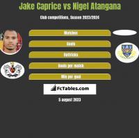 Jake Caprice vs Nigel Atangana h2h player stats