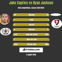 Jake Caprice vs Ryan Jackson h2h player stats