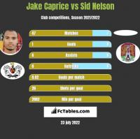 Jake Caprice vs Sid Nelson h2h player stats