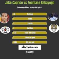 Jake Caprice vs Zoumana Bakayogo h2h player stats
