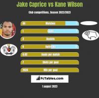 Jake Caprice vs Kane Wilson h2h player stats