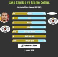 Jake Caprice vs Archie Collins h2h player stats