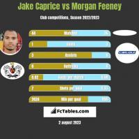 Jake Caprice vs Morgan Feeney h2h player stats