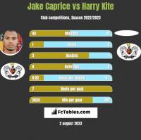 Jake Caprice vs Harry Kite h2h player stats