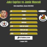 Jake Caprice vs Jamie Mascoll h2h player stats