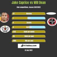 Jake Caprice vs Will Dean h2h player stats