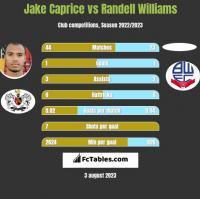Jake Caprice vs Randell Williams h2h player stats
