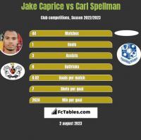 Jake Caprice vs Carl Spellman h2h player stats
