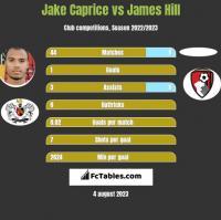 Jake Caprice vs James Hill h2h player stats