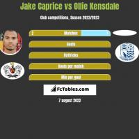 Jake Caprice vs Ollie Kensdale h2h player stats