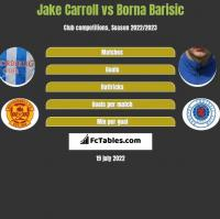 Jake Carroll vs Borna Barisic h2h player stats