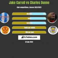 Jake Carroll vs Charles Dunne h2h player stats