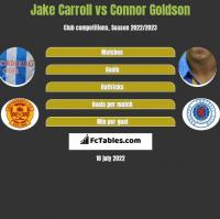 Jake Carroll vs Connor Goldson h2h player stats