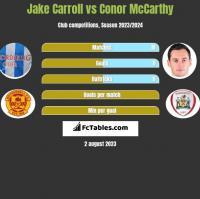 Jake Carroll vs Conor McCarthy h2h player stats