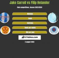 Jake Carroll vs Filip Helander h2h player stats