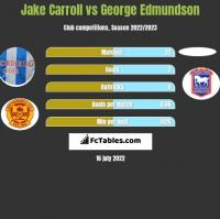 Jake Carroll vs George Edmundson h2h player stats