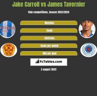 Jake Carroll vs James Tavernier h2h player stats