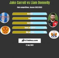 Jake Carroll vs Liam Donnelly h2h player stats