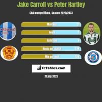 Jake Carroll vs Peter Hartley h2h player stats