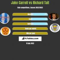 Jake Carroll vs Richard Tait h2h player stats