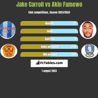 Jake Carroll vs Akin Famewo h2h player stats