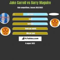 Jake Carroll vs Barry Maguire h2h player stats