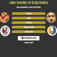 Jake Cassidy vs Craig Davies h2h player stats