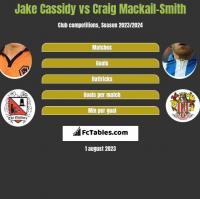 Jake Cassidy vs Craig Mackail-Smith h2h player stats
