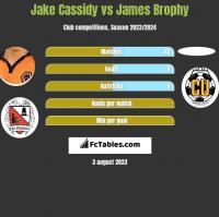 Jake Cassidy vs James Brophy h2h player stats