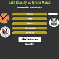 Jake Cassidy vs Tyrone Marsh h2h player stats