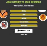 Jake Cassidy vs Jack Aitchison h2h player stats