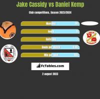 Jake Cassidy vs Daniel Kemp h2h player stats