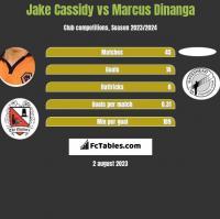 Jake Cassidy vs Marcus Dinanga h2h player stats