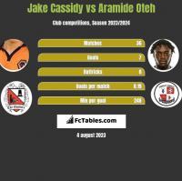 Jake Cassidy vs Aramide Oteh h2h player stats
