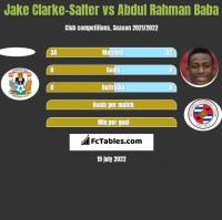 Jake Clarke-Salter vs Abdul Baba h2h player stats
