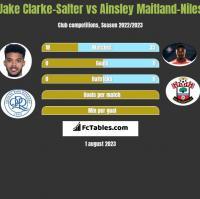 Jake Clarke-Salter vs Ainsley Maitland-Niles h2h player stats