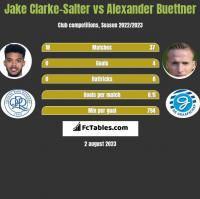 Jake Clarke-Salter vs Alexander Buettner h2h player stats