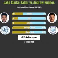 Jake Clarke-Salter vs Andrew Hughes h2h player stats