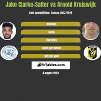 Jake Clarke-Salter vs Arnold Kruiswijk h2h player stats