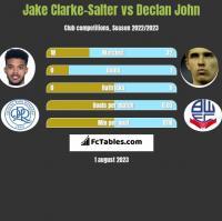 Jake Clarke-Salter vs Declan John h2h player stats
