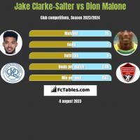 Jake Clarke-Salter vs Dion Malone h2h player stats