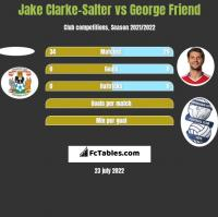 Jake Clarke-Salter vs George Friend h2h player stats