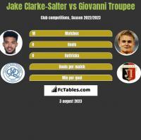 Jake Clarke-Salter vs Giovanni Troupee h2h player stats