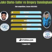 Jake Clarke-Salter vs Gregory Cunningham h2h player stats