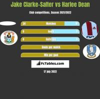 Jake Clarke-Salter vs Harlee Dean h2h player stats