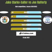 Jake Clarke-Salter vs Joe Rafferty h2h player stats