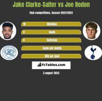 Jake Clarke-Salter vs Joe Rodon h2h player stats