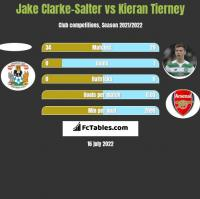 Jake Clarke-Salter vs Kieran Tierney h2h player stats