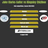 Jake Clarke-Salter vs Kingsley Ehizibue h2h player stats