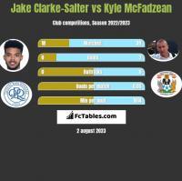 Jake Clarke-Salter vs Kyle McFadzean h2h player stats